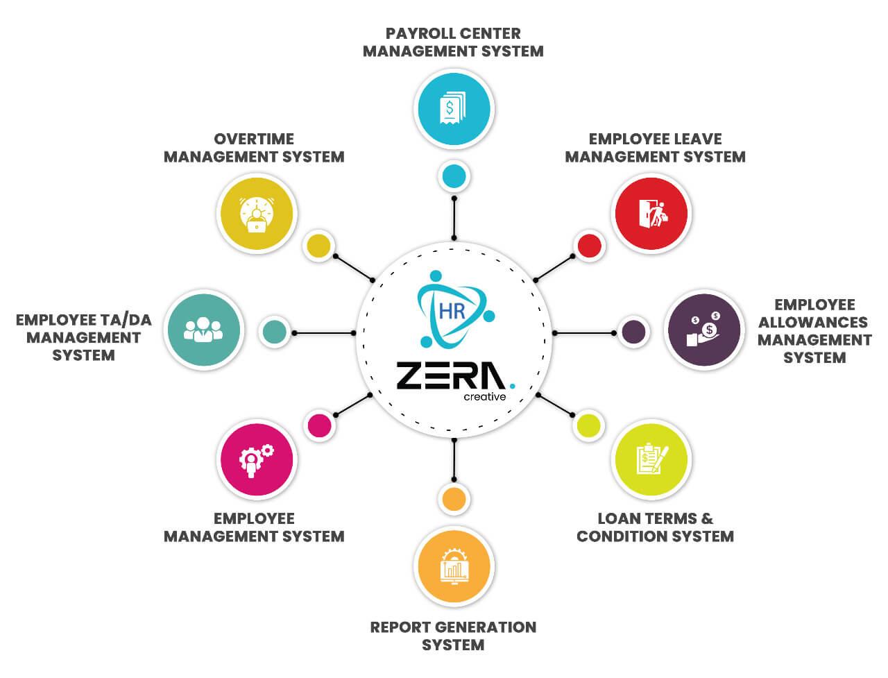 HR Payroll System Software - Zera Creative
