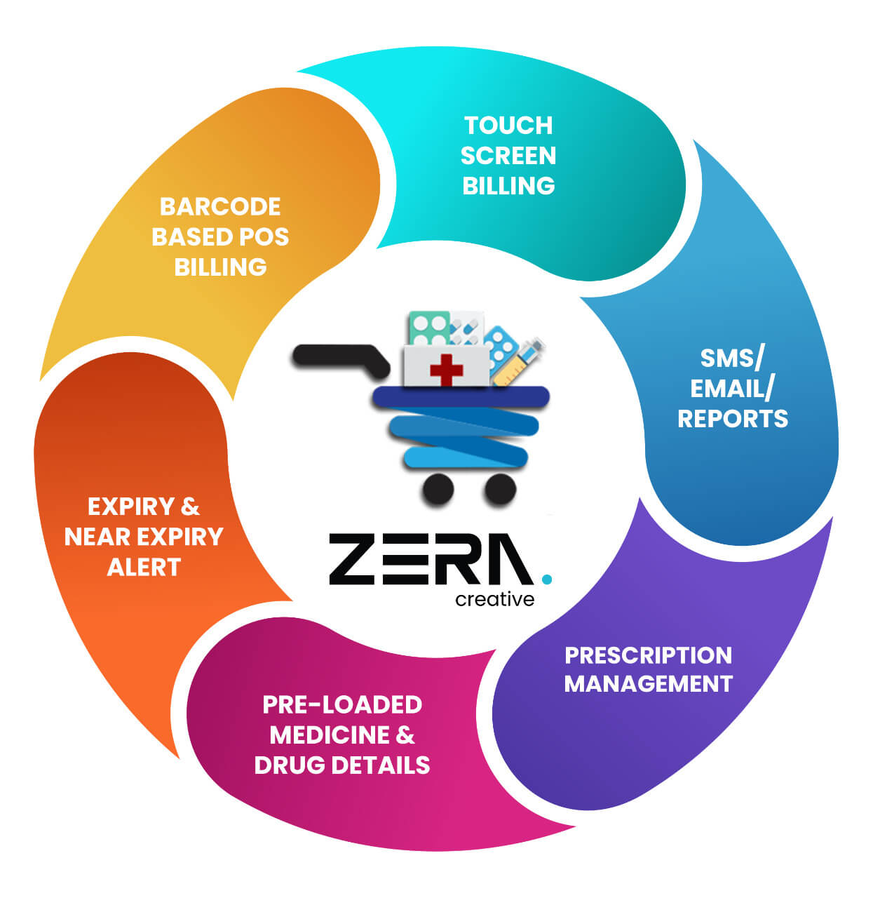 Pharmacy Management System Software