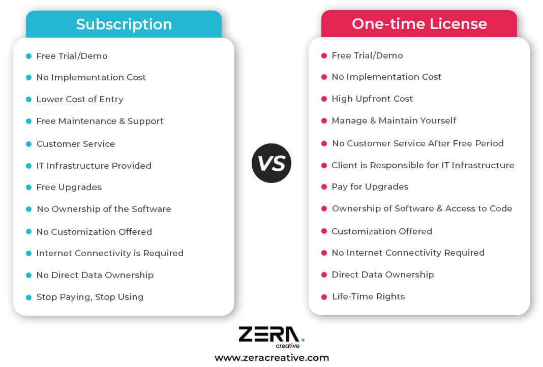 Subscription vs One-time Software License Infographic